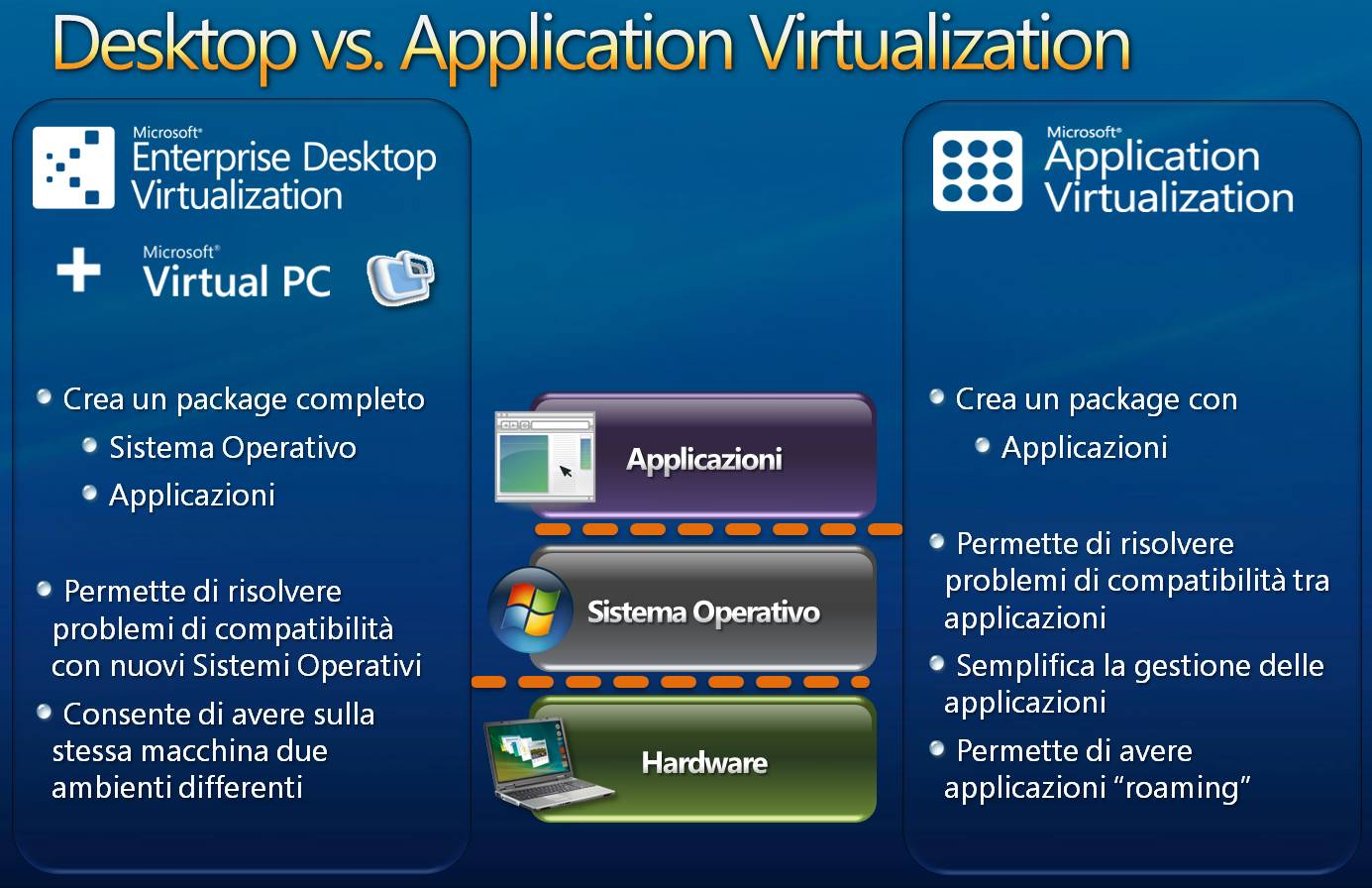 Microsoft Desktop Organization Tools