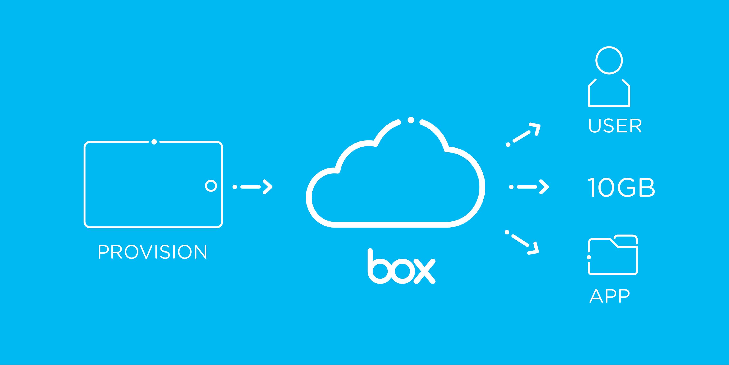 Box, uno de los servicios de almacenamiento en la nube