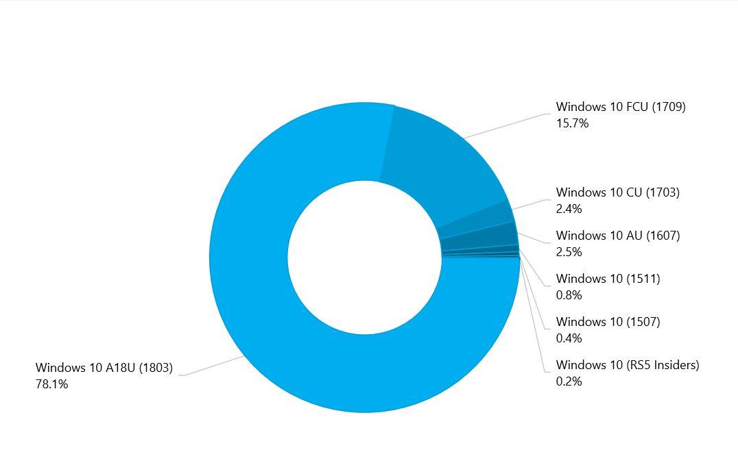 Windows 10 April 2018 Update Adopción