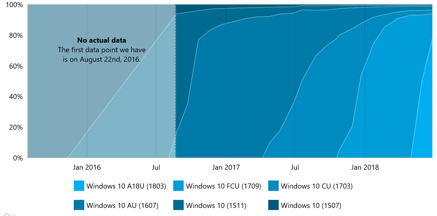 Windows 10 April 2018 Update historial