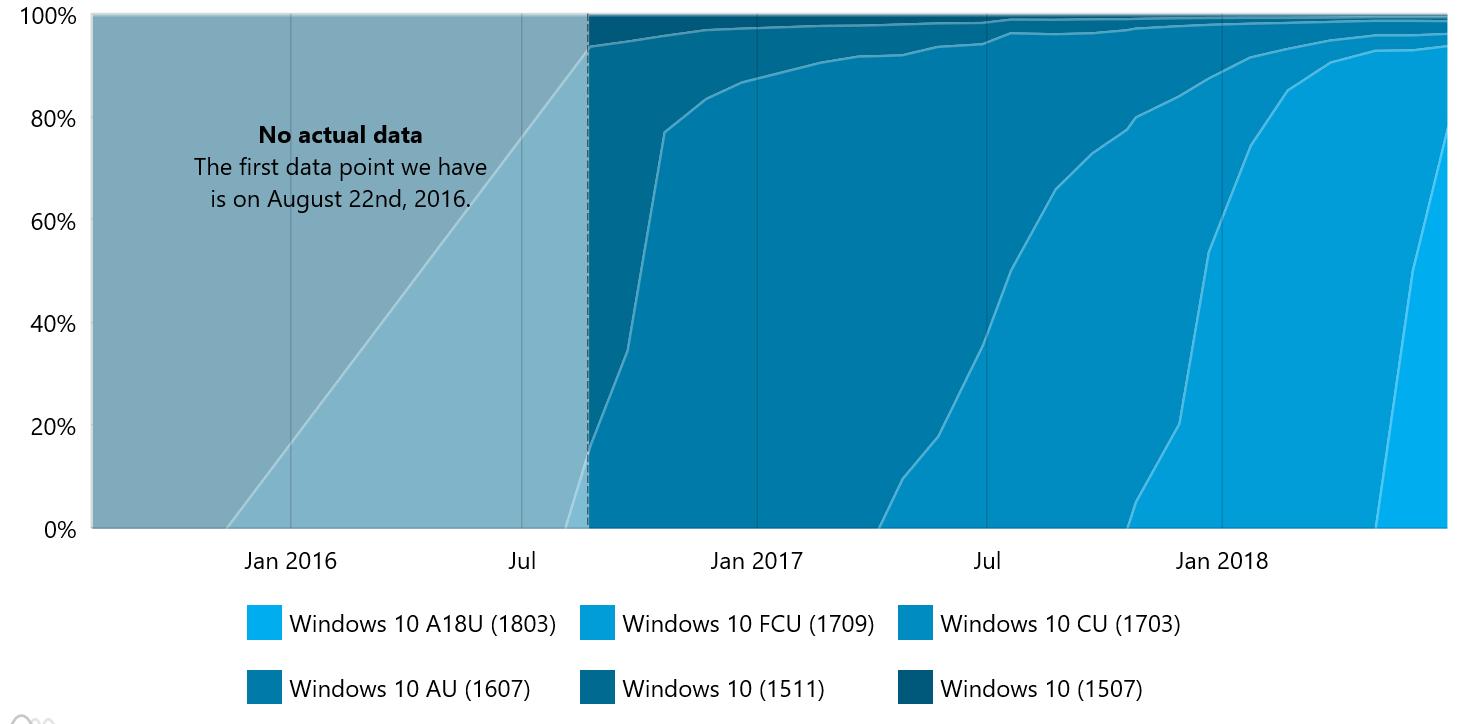 Windows 10 April 2018 Update historial