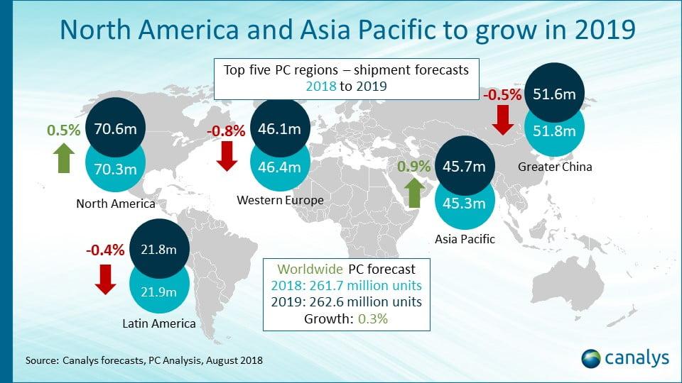 Las ventas de PC crecerían en 2019