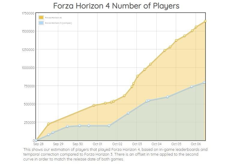 Jugadores de Forza Horizon 4