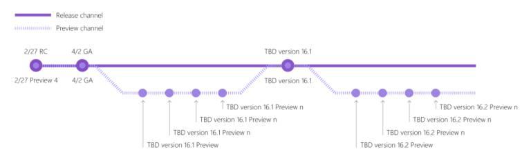 Versiones y ediciones de Visual Studio 2019 en el tiempo