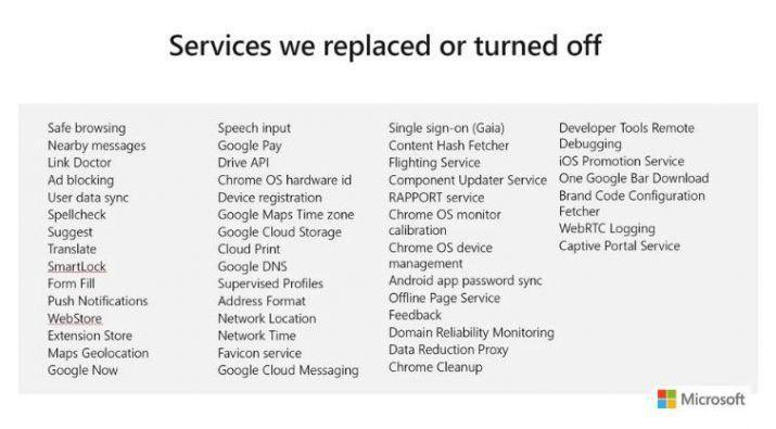 Microsoft ha acabado con 35 de ellos