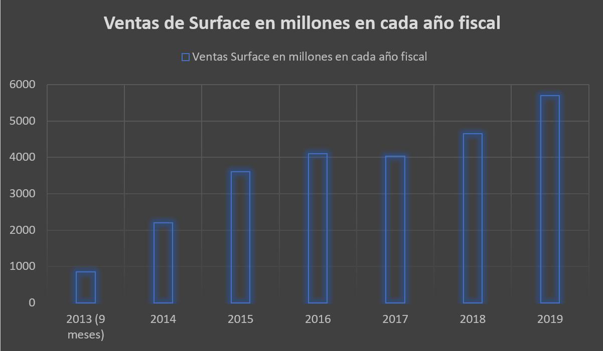 Evolución de los ingresos de Surface