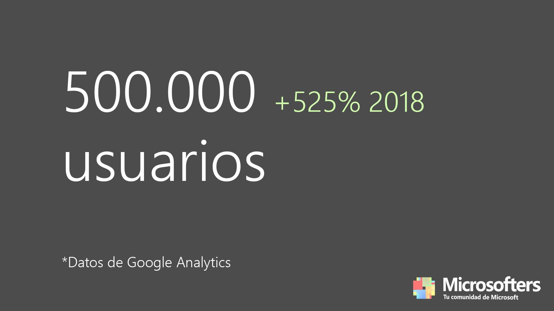 500.000 usuarios únicos de Microsofters en 2019