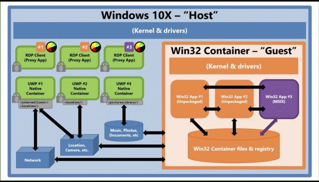 Funcionamiento de los contenedores Win32 y MSIX en Windows 10X