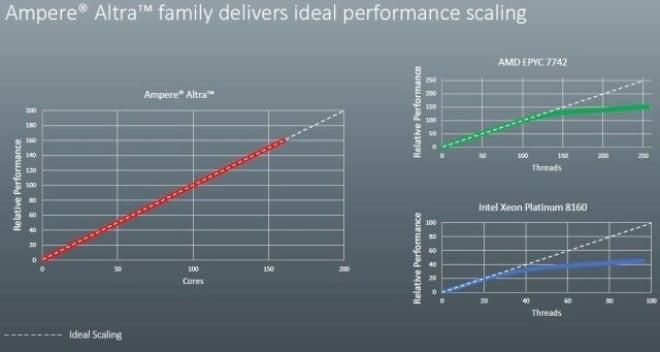 El rendimiento lineal de Altra