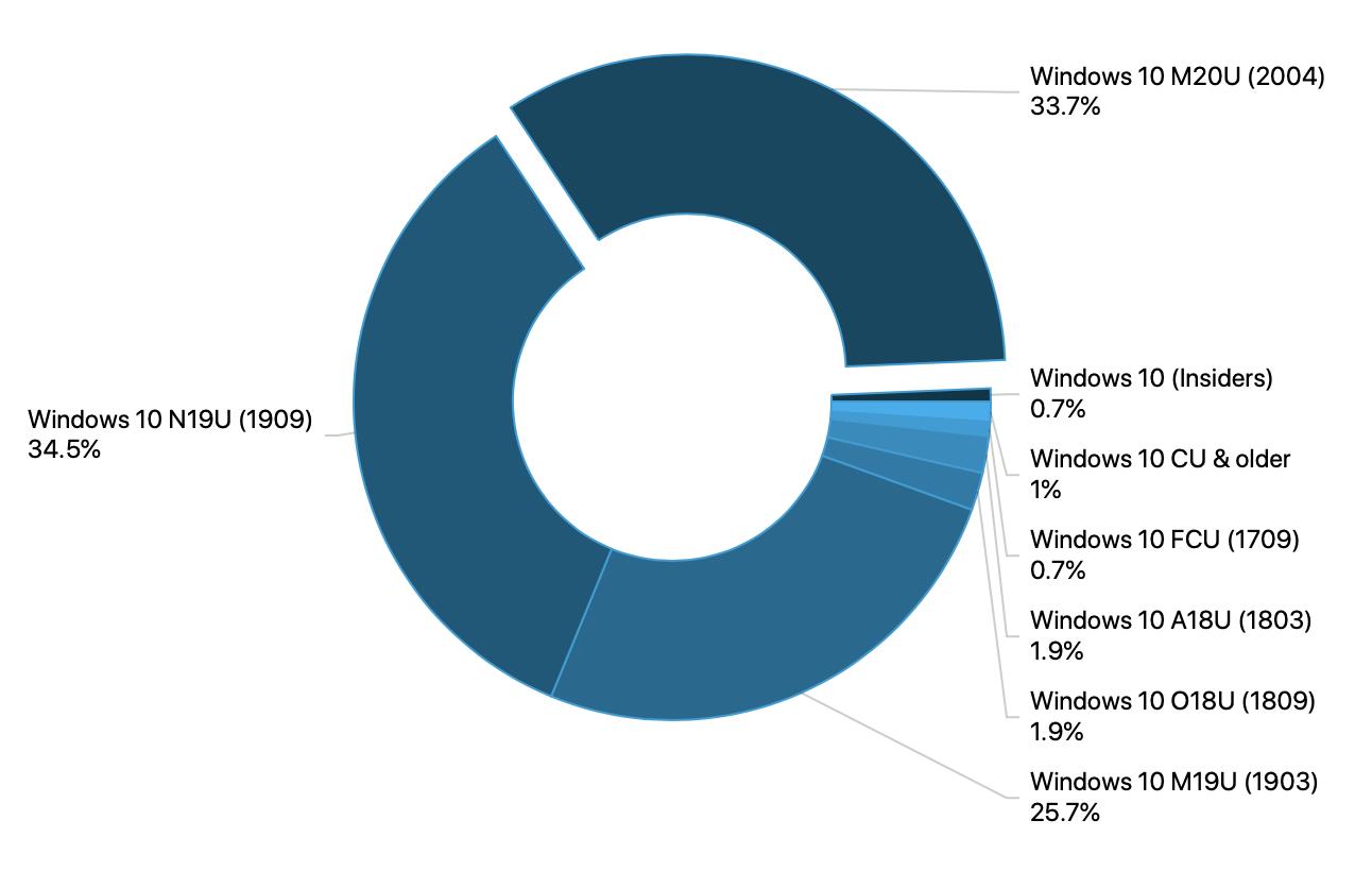 Adduplex Windows 10 Encuesta Septiembre 2020
