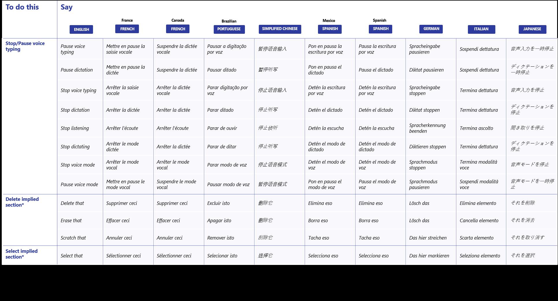 Comandos de voz de Voice Typing en la Build 20206 de WIndows 10 Insider en el Canal Dev