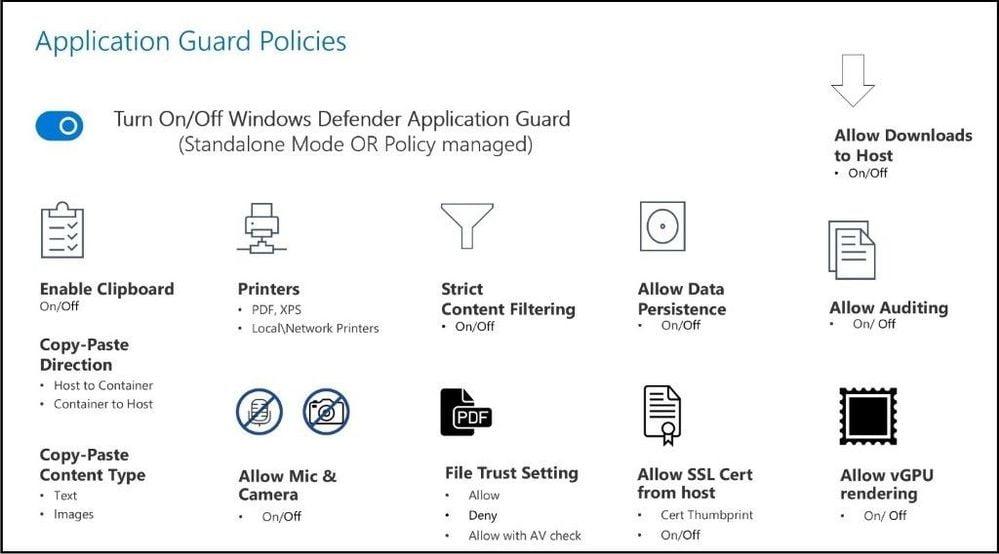 El esquema de Application Guard