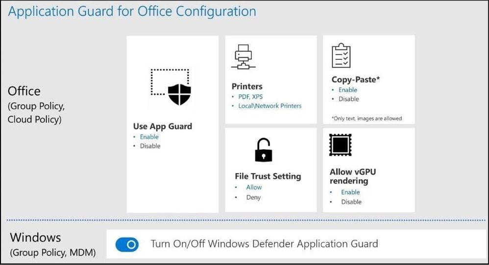 Cómo funciona Application Guard en Office
