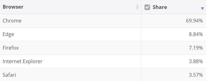 Cuota del mercado de navegadores
