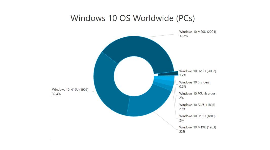 El uso de Windows 10 según versiones