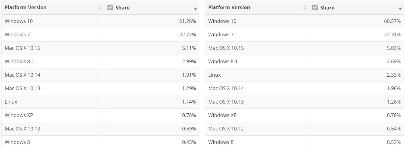Las cuotas de mercado de Windows