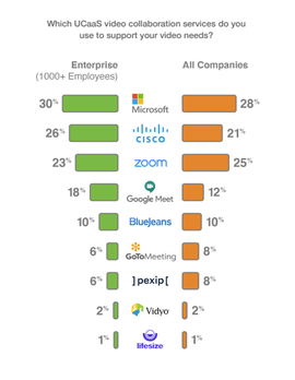 Las mayores empresas de videollamadas