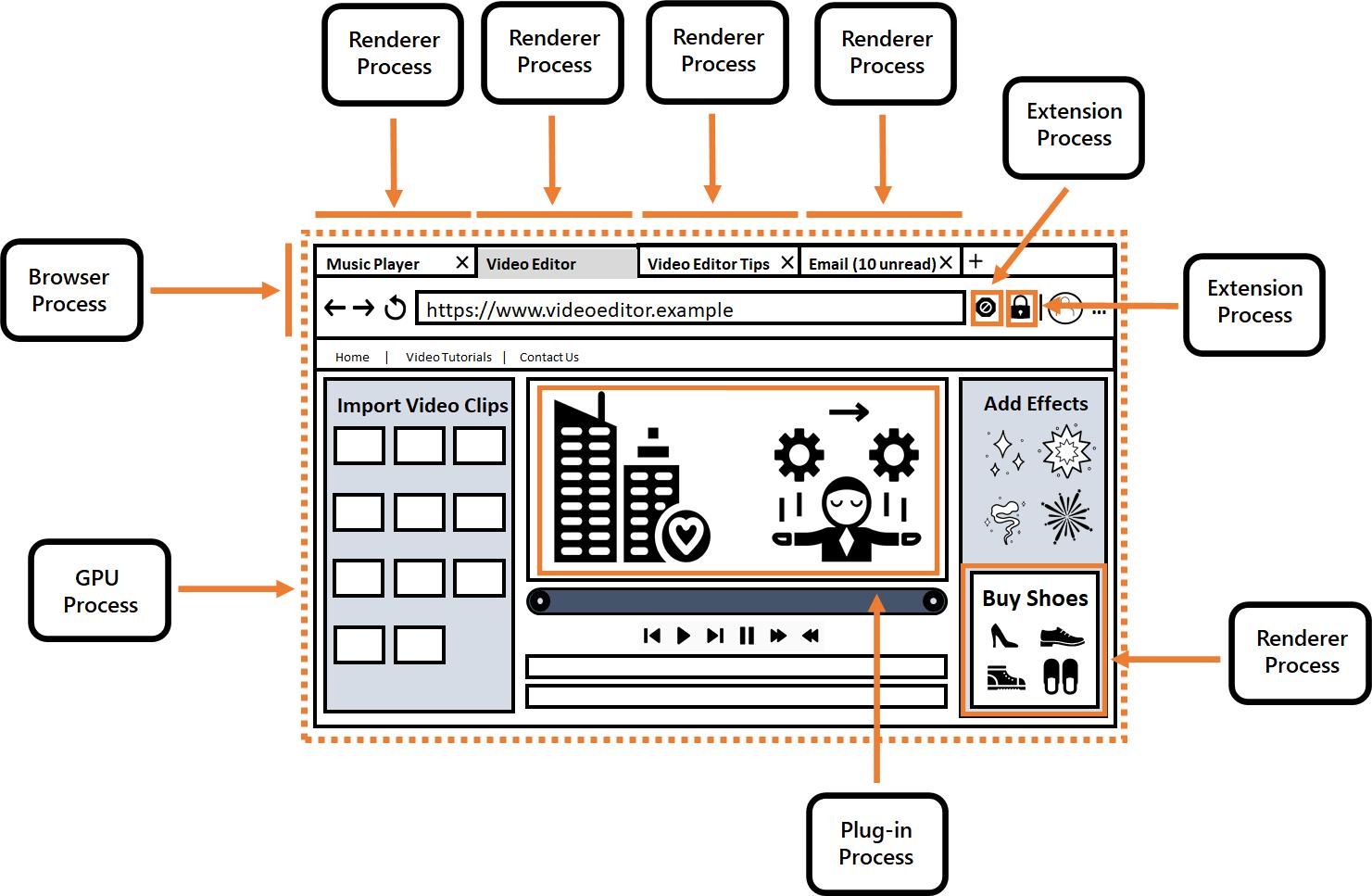 Diagrama que muestra los procesos del navegador en una sola ventana del navegador