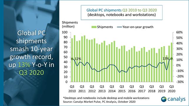 Gráfico de la evolución de ventas de PC según Canalys