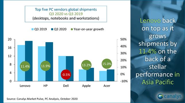 Gráfico de comparación de ventas de PC por fabricante en comparación con el Q3 2019