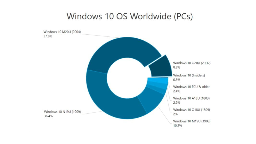 La cuota de uso de Windows 10
