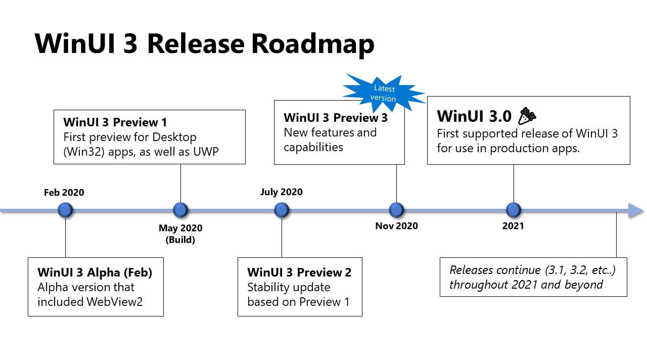 WinUI 3 Roadmap