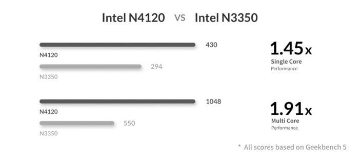 Comparativa entre Intel N3350 y N4120