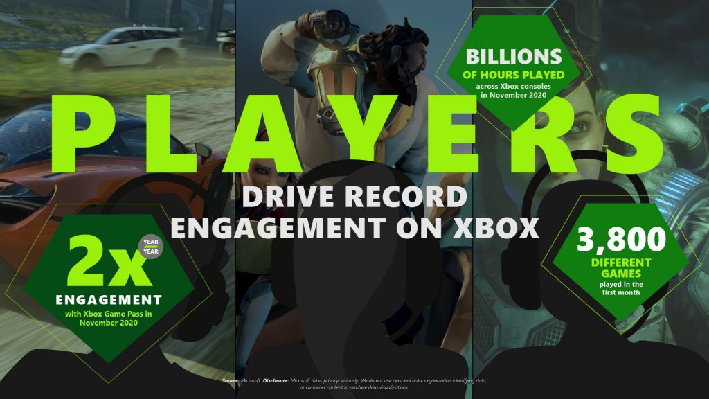 Infografía de Xbox Cloud Gaming