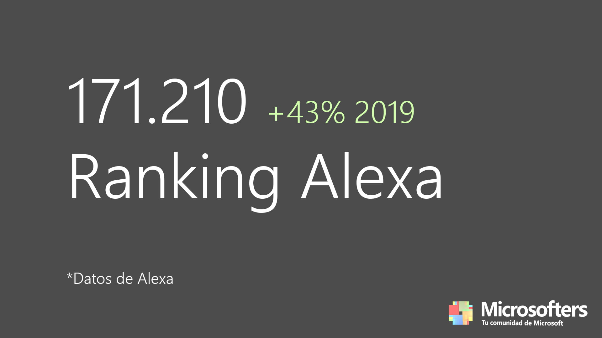 Puesto 171.210 en el ranking Alexa