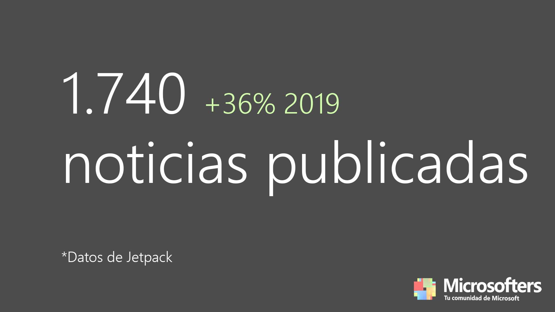 1.740 noticias publicadas en 2020