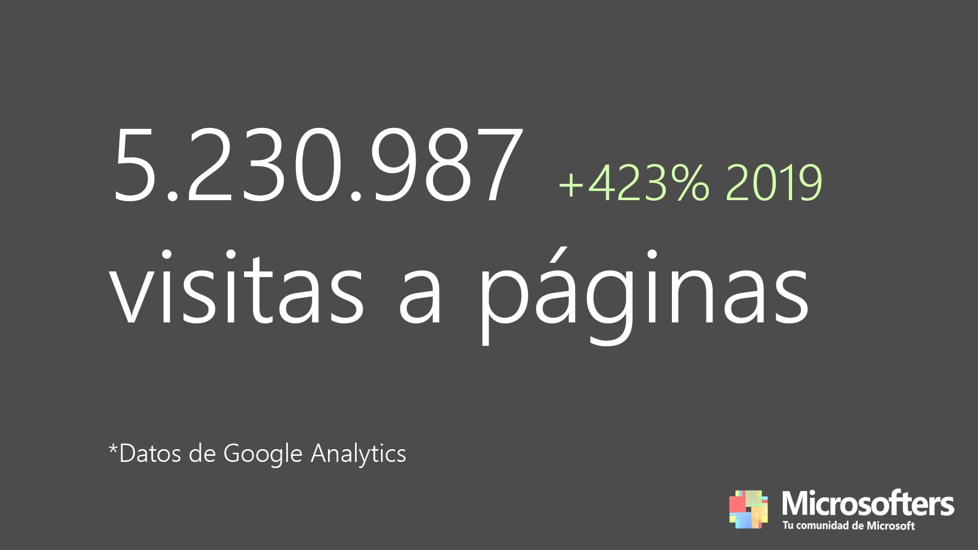 5.230.987 visitas a páginas