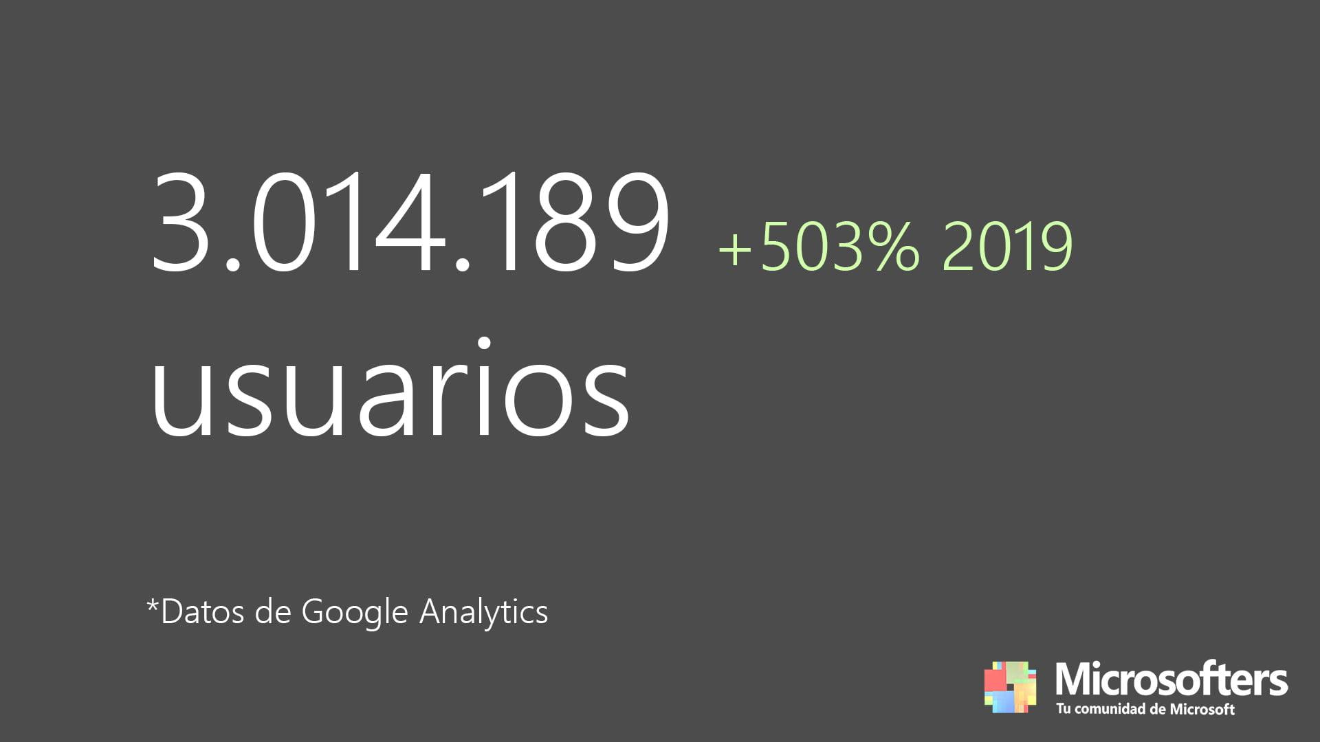 3.014.189 usuarios únicos en Microsofters