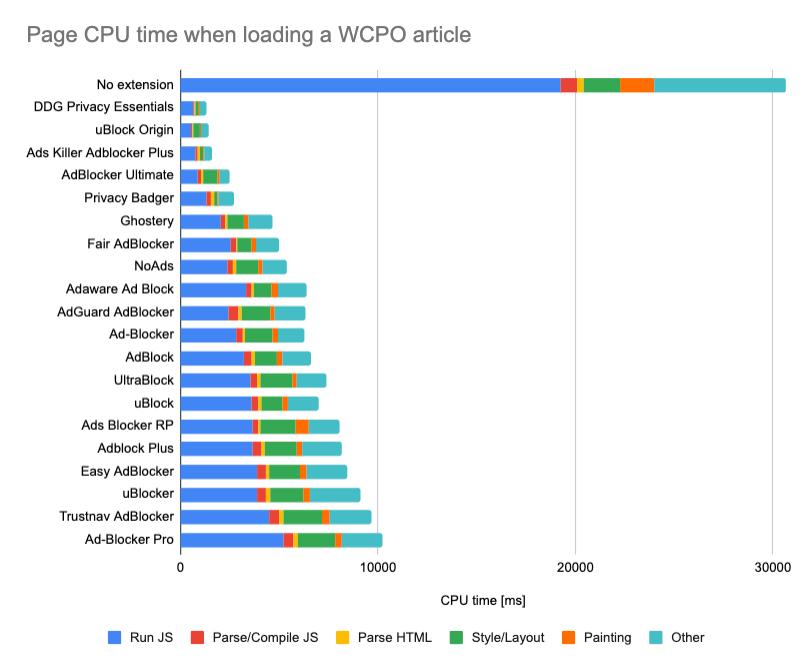 Uso de CPU de distintos bloqueadores de anuncios
