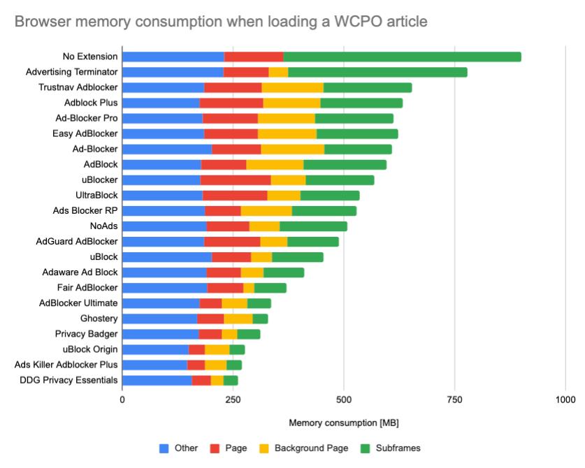 Uso de memoria de distintos bloqueadores de anuncios