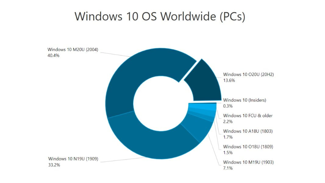 Los datos de AdDuplex de Windows 10