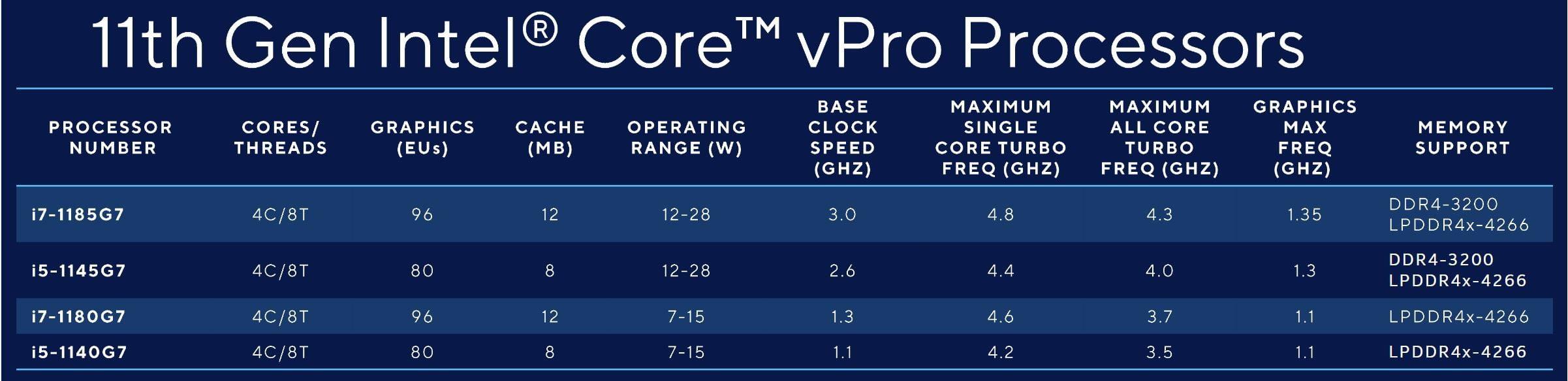 Tabla comparativa de procesadores Intel Core vPro Generación 11