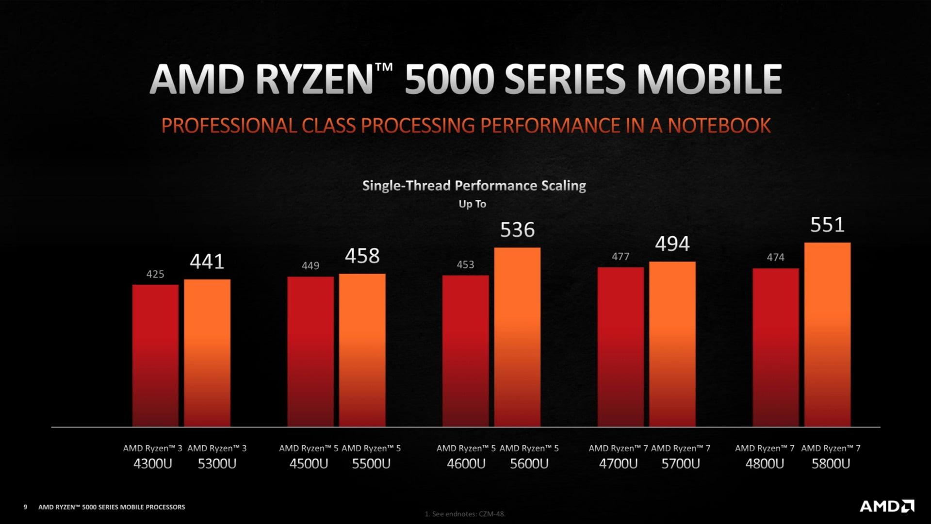 Mejora de rendimiento de los AMD Ryzen 5000U vs AMD Ryzen 4000U