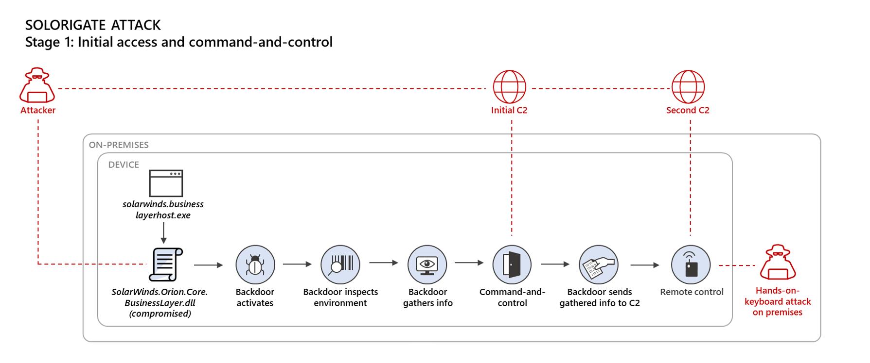Fase inicial del ataque de Solarwinds a Microsoft y otros clientes