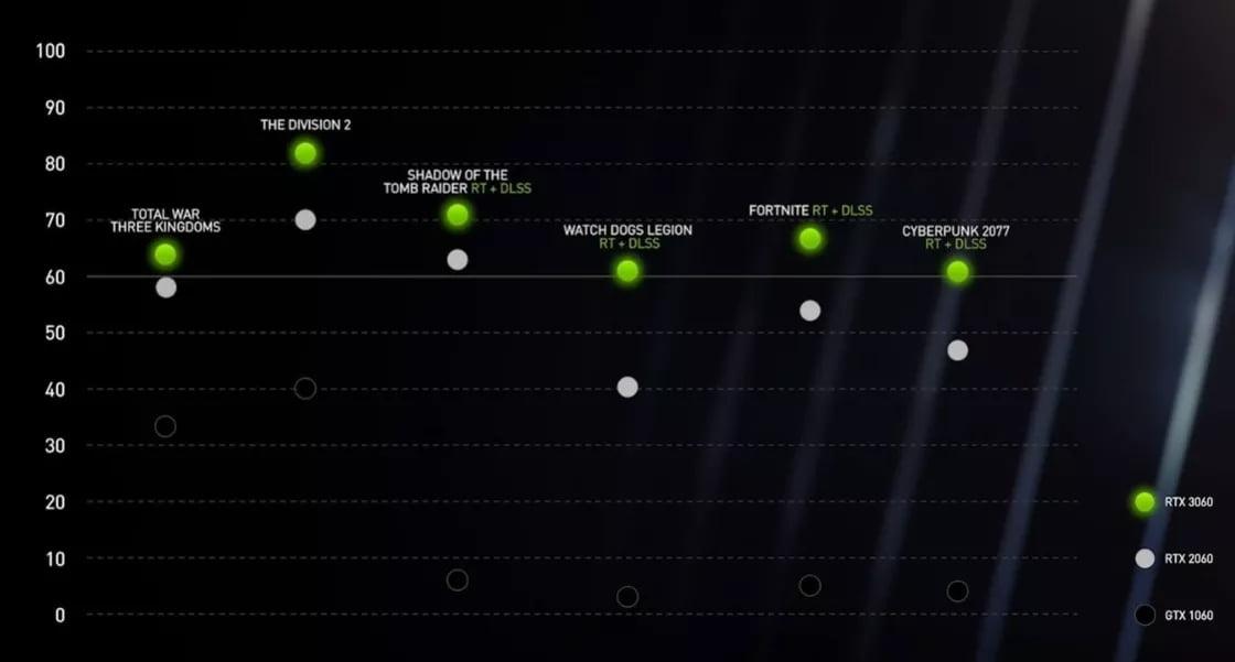 Comparativa en juegos de la RTX 3060 contra la GTX 1060