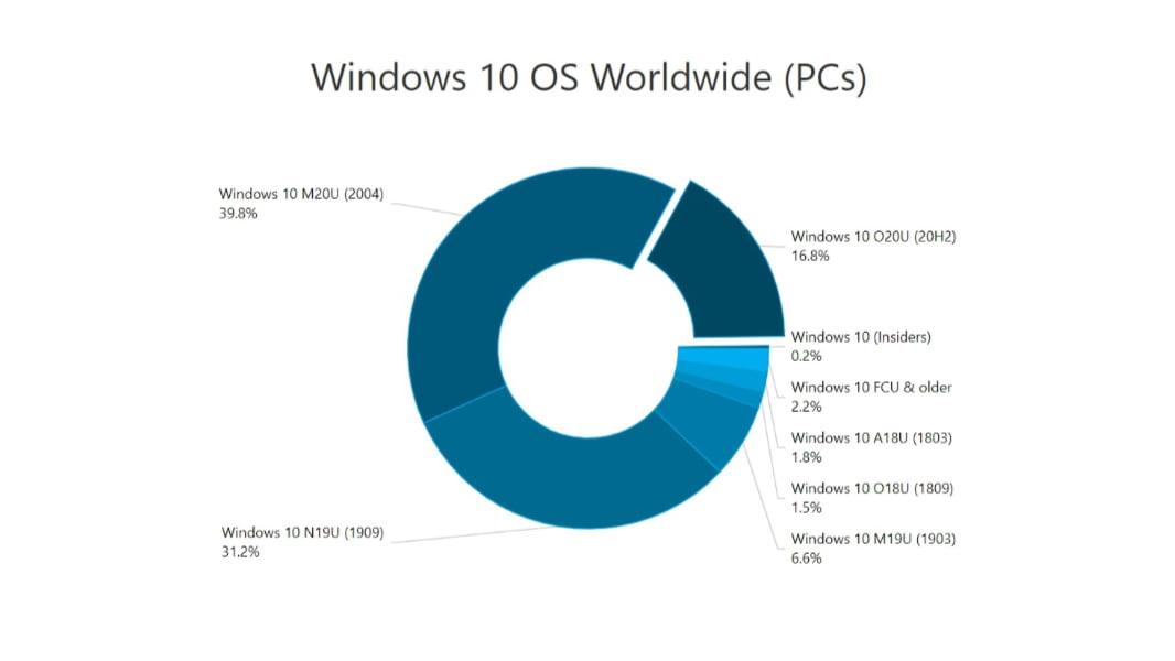 Los datos de Windows 10 según AdDuplex