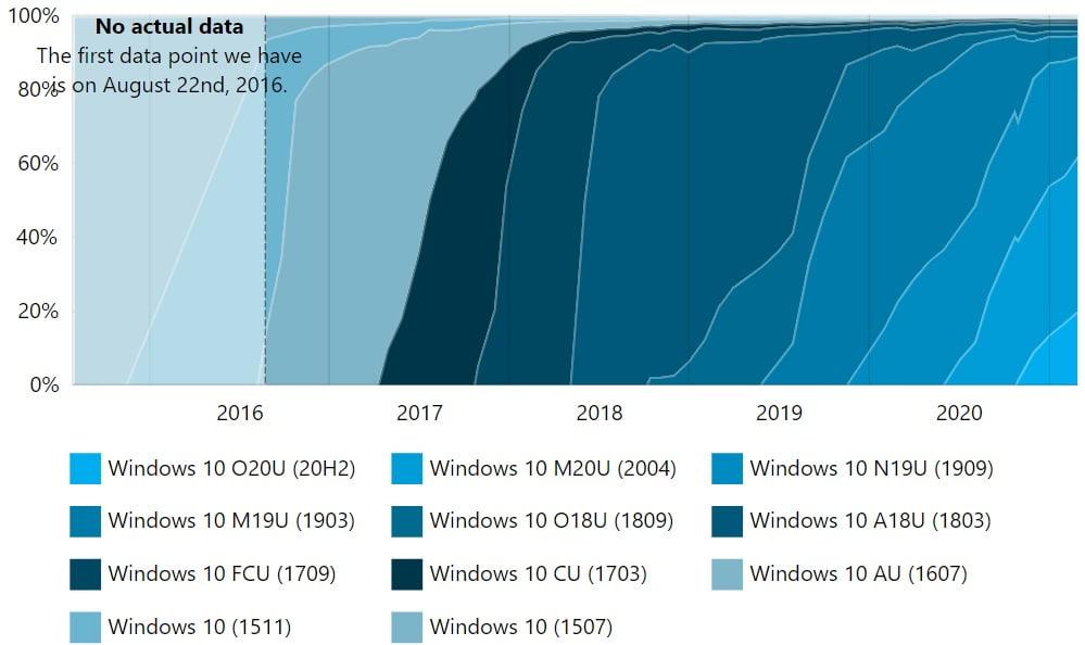 La progresión en las actualizaciones según AdDuplex