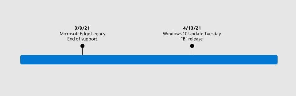 Actualización de fin de soporte de Microsoft Edge