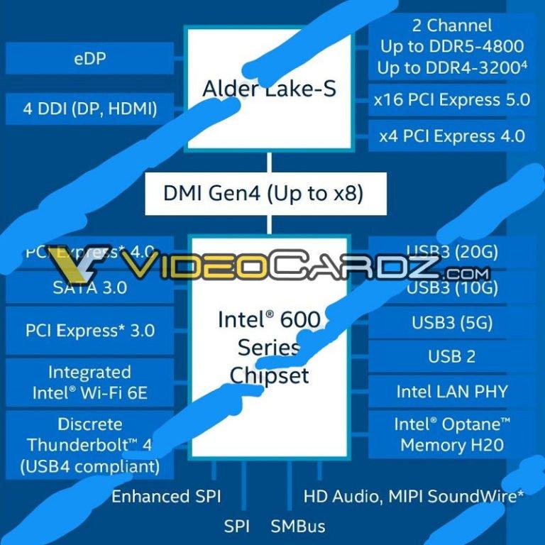 Diapositivas sobre Intel Alder Lake