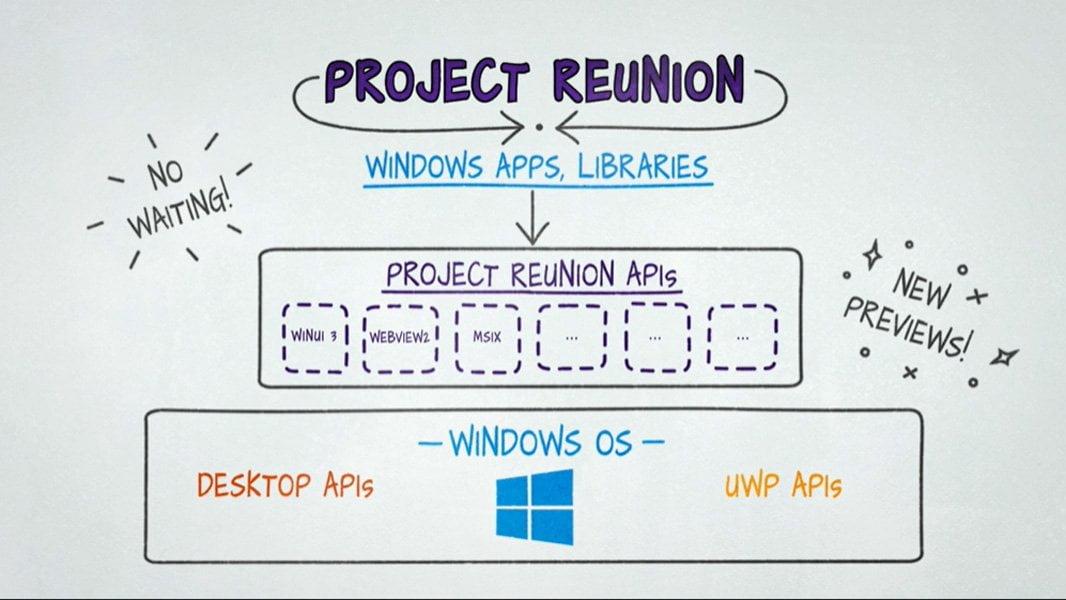 Project Reunion, un esquema de lo que significa
