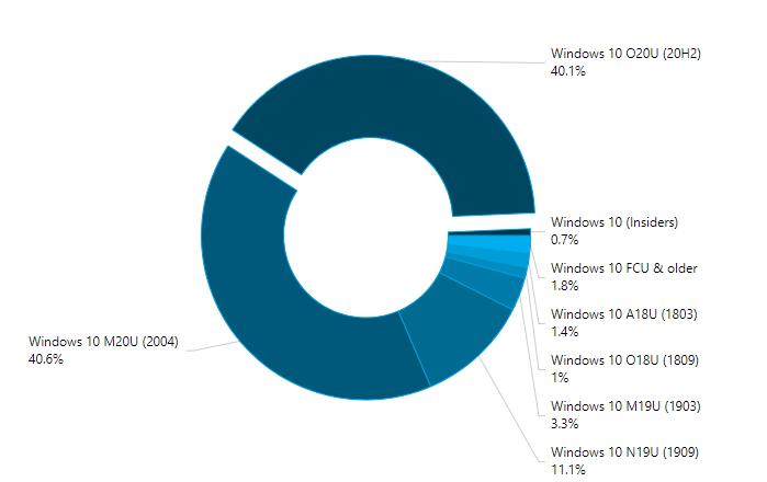 Los datos de Windows 10 en AdDuplex del mes de abril