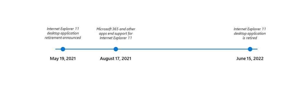 Timeline de Internet Explorer
