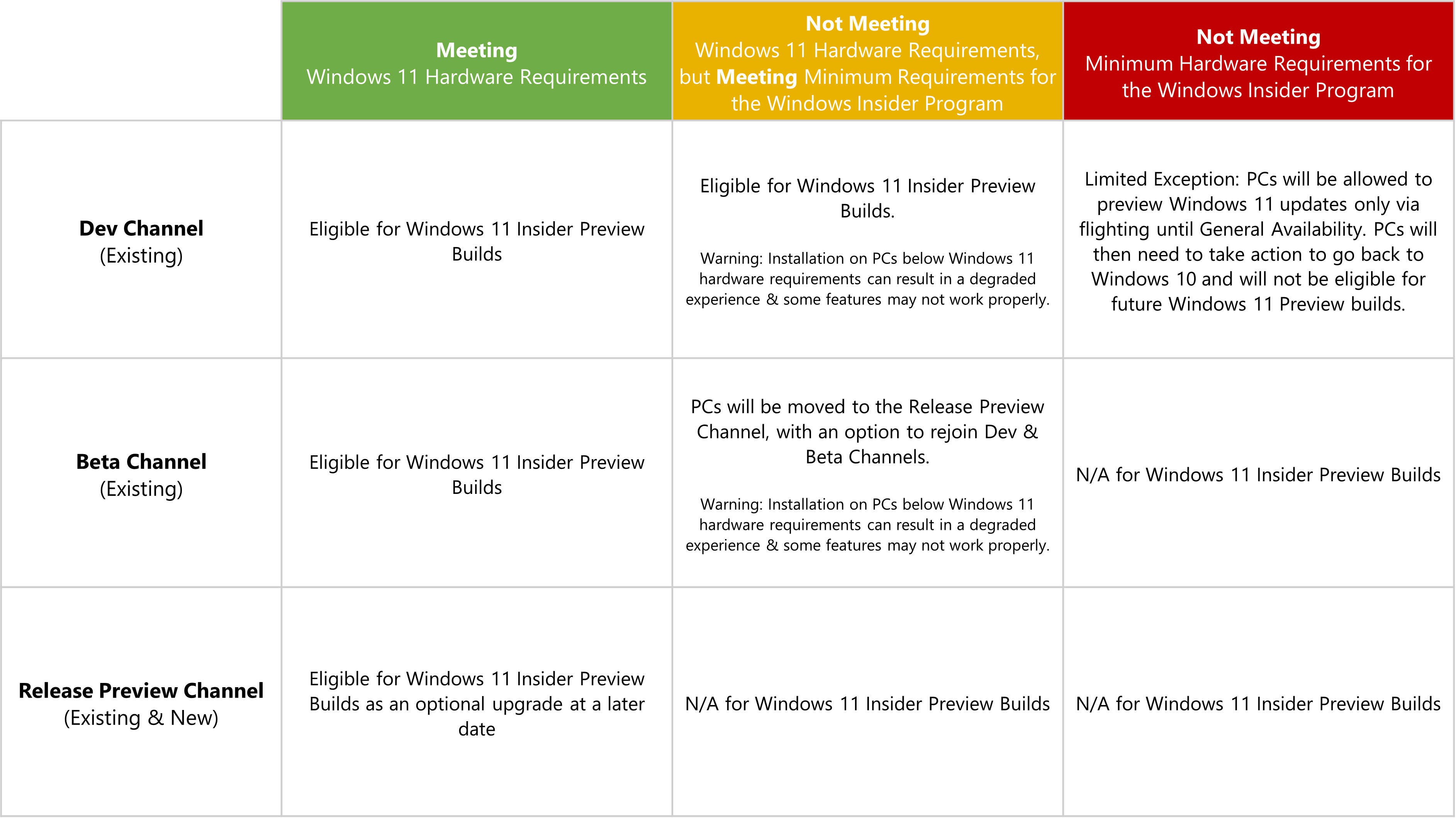 La información sobre Windows 11 en el programa Windows Insider