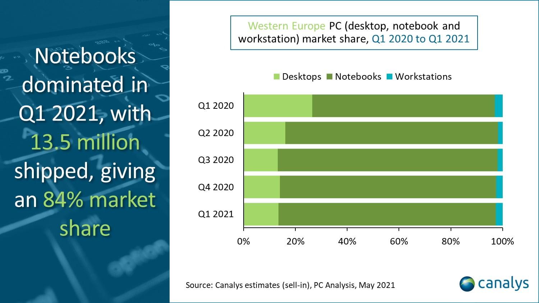 Porcentaje de portátiles, equipos de escritorio y workstations vendidos